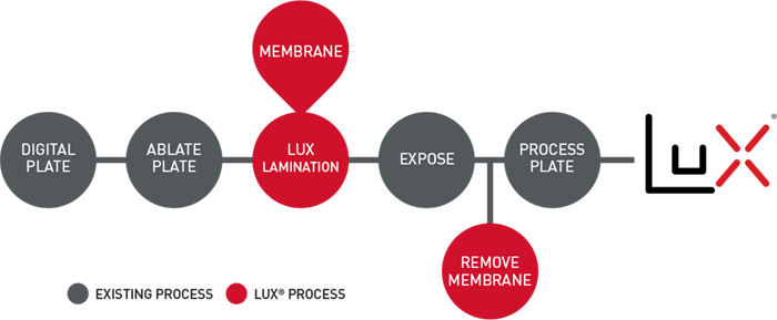 lux-process.png